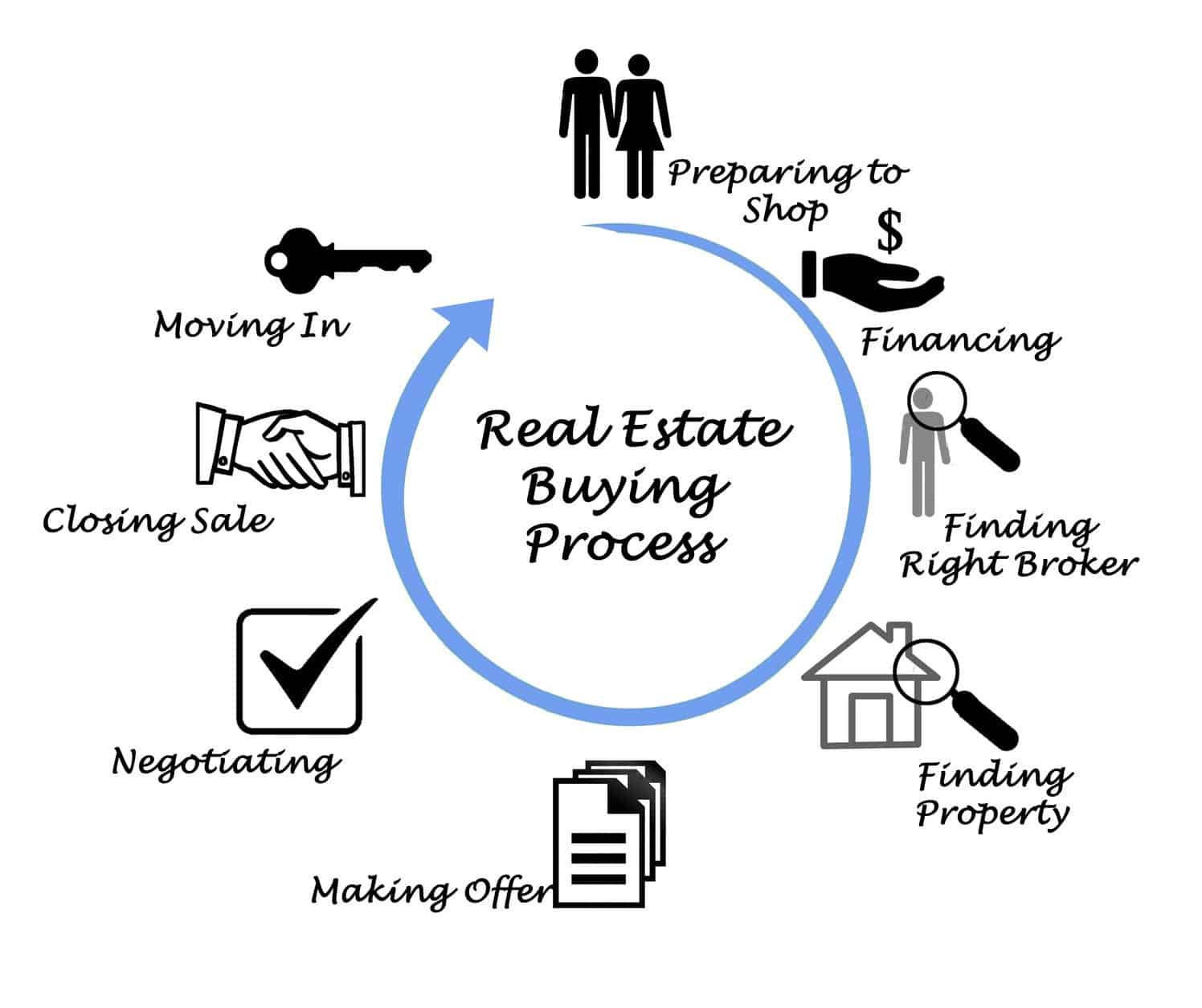 Home Buying Process - Timeline & Paperwork