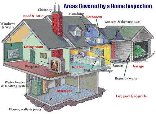 Proper Inspections Before Purchasing a Home