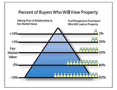 Overpricing Your Home, Beware!