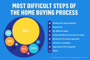 Home Buying Process Timelines